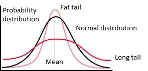 Statistical Distribution Curves