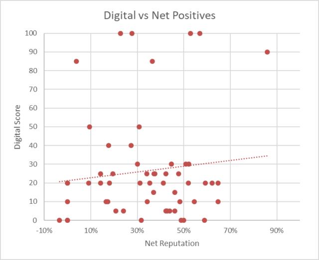 DoD digital vs net reputation graphic