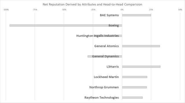 b4-1 prime contractor important attributes