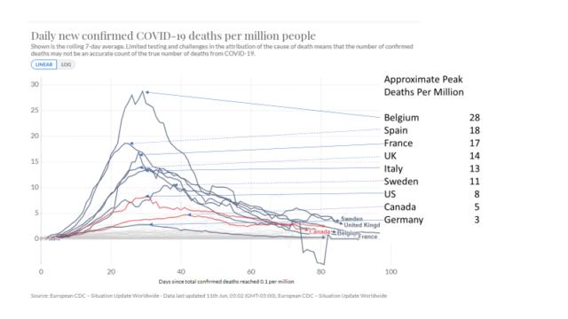 covid fatalities chart
