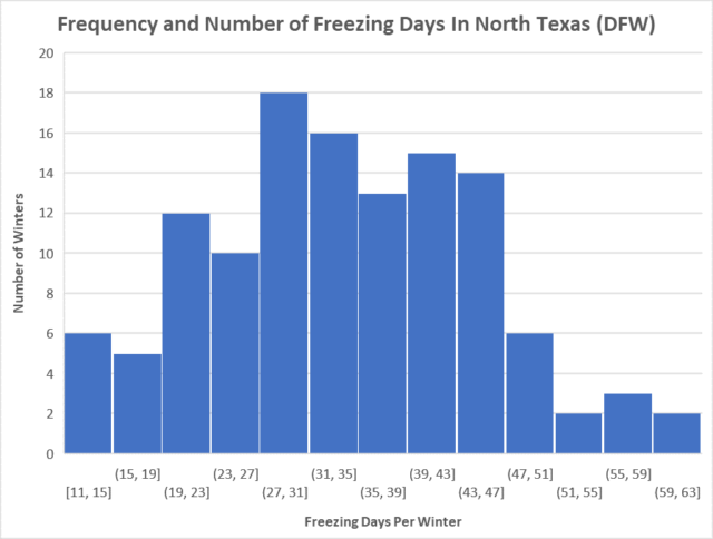 texas cold days by year